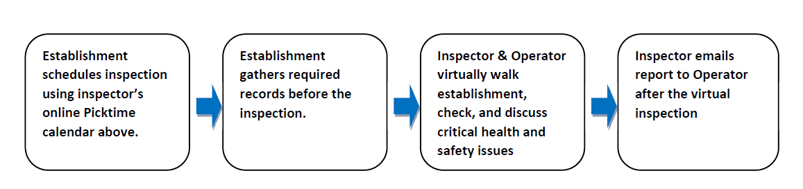 Inspection flow chart