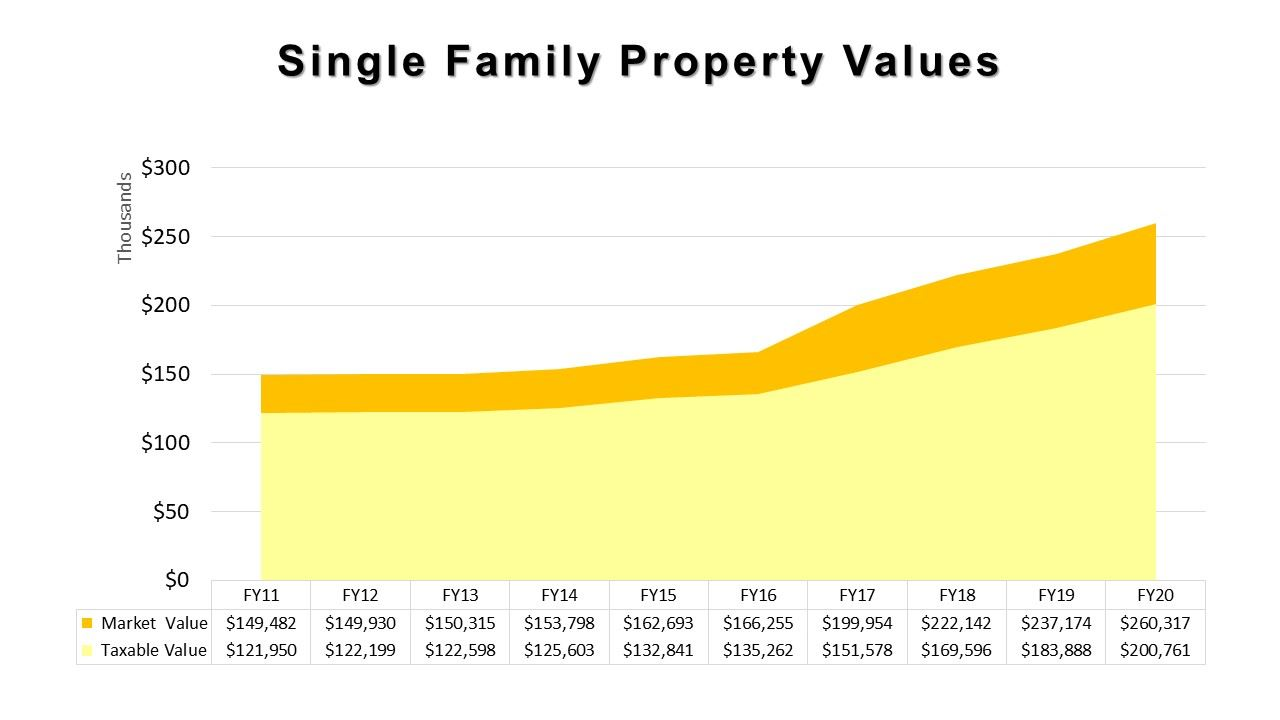 Property Values Chart